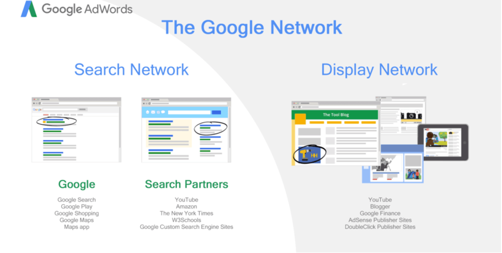 An Introduction To The Google Display Network, Benefits and Examples.